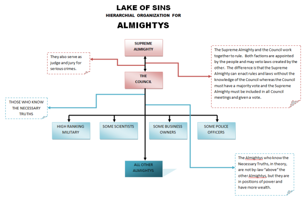lakeofsins_hierarchialstructure_almightys
