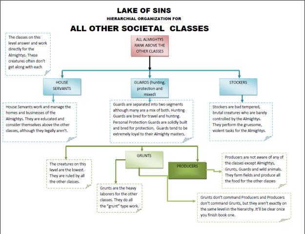 lakeofsins_hierarchialstructure_societalclasses